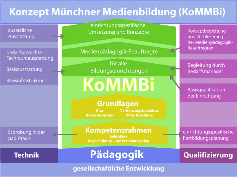 KoMMBi Übersicht